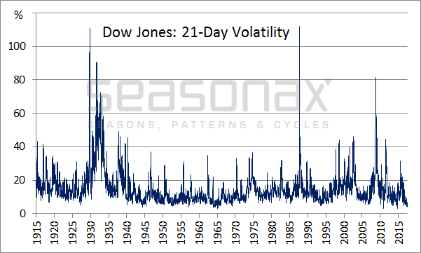 Dow Jones: 21-Day Volatility
