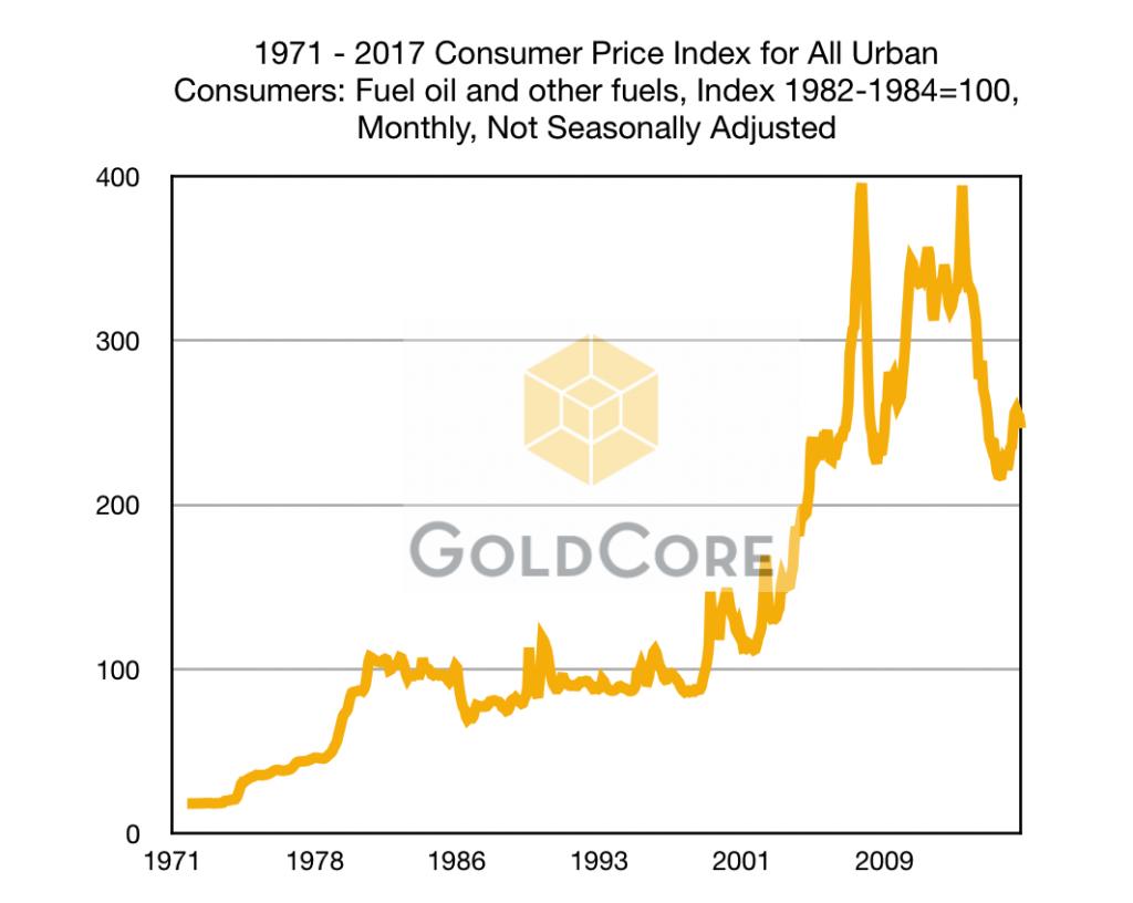 Consumer Price Index for All Urban Consumers, 1971 - 2017