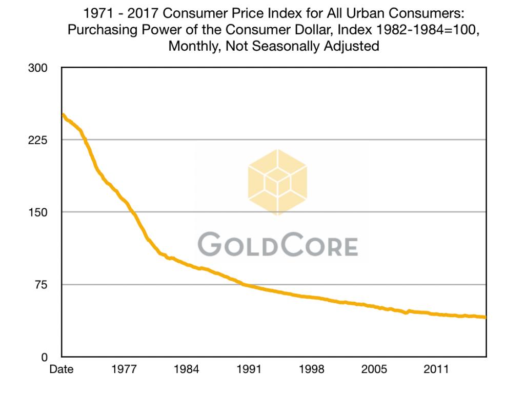 Consumer Price Index for All Urban Consumers, 1977 - 2017