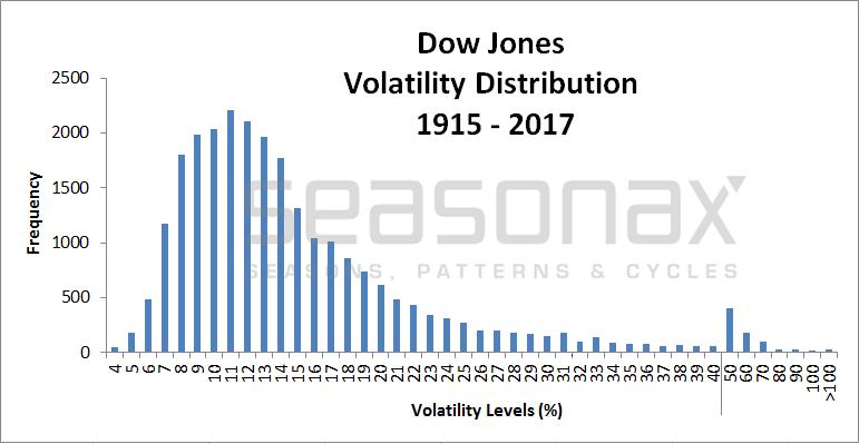 Dow Jones Volatility Distribution 1915-2017