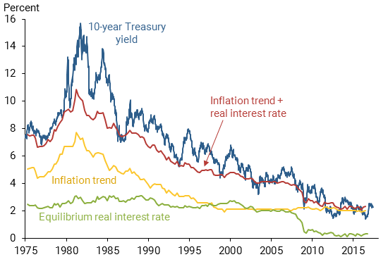 U.S. Treasuries, 1975 - 2016