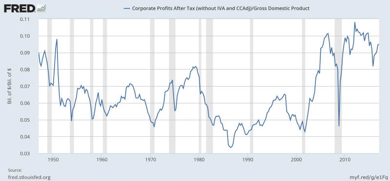 US Corporate Profits / Gross Domestic Product, 1950 - 2017