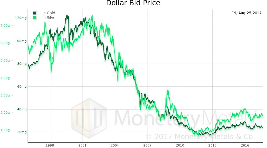 US Dollar Bid Price