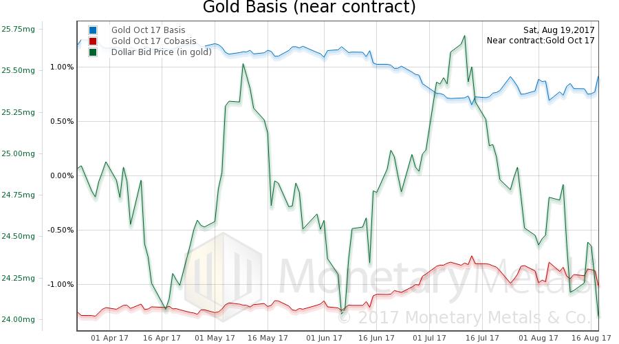 Gold Basis and Co-basis and Dollar Price