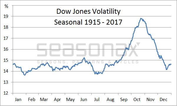 Dow Jones Volatility Seasonal 1915-2017