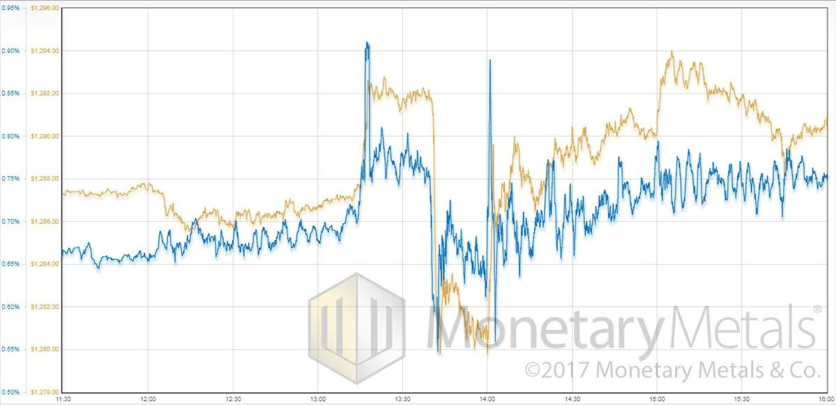 Gold Price and Gold Basis, Friday 25 August