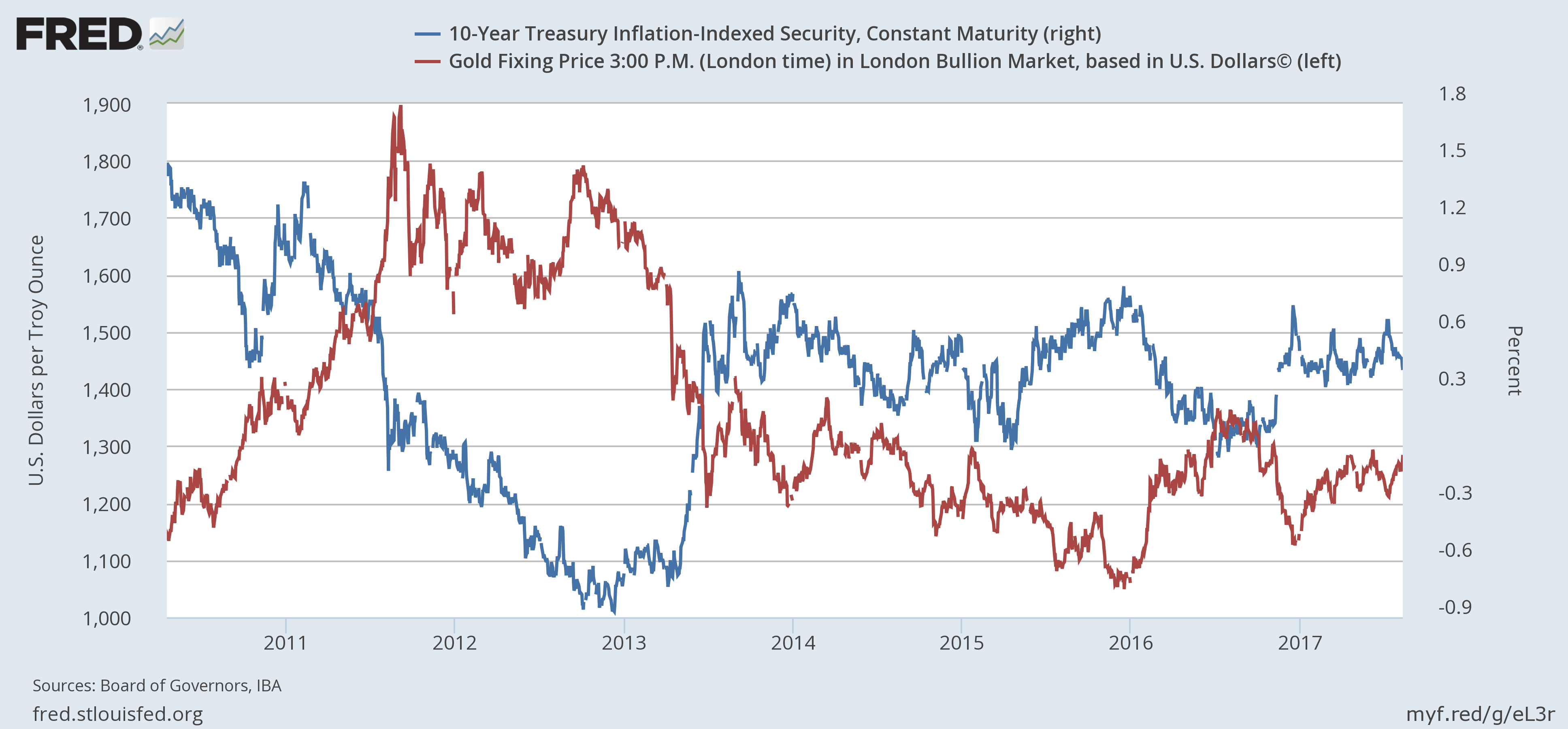 US 10 Year Treasury Inflation-Indexed Security, 2008 - 2017