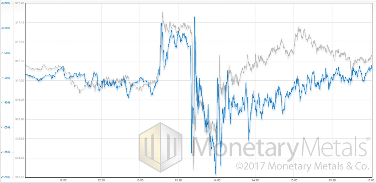 Silver Price and Silver Basis, Friday 25 August