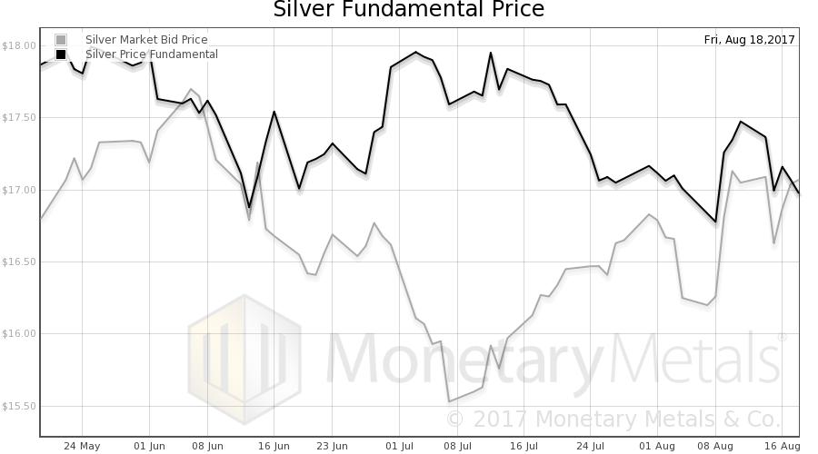 Silver Fundamental Price