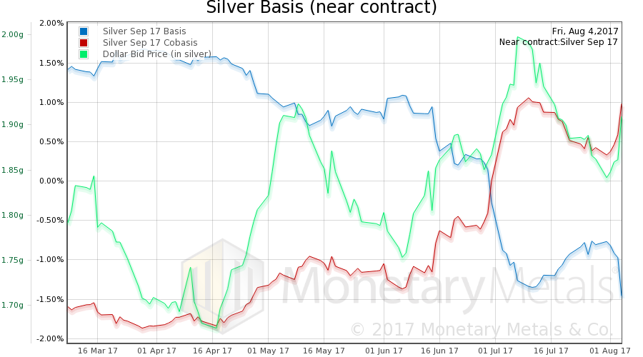 Silver basis and co-basis and the dollar priced