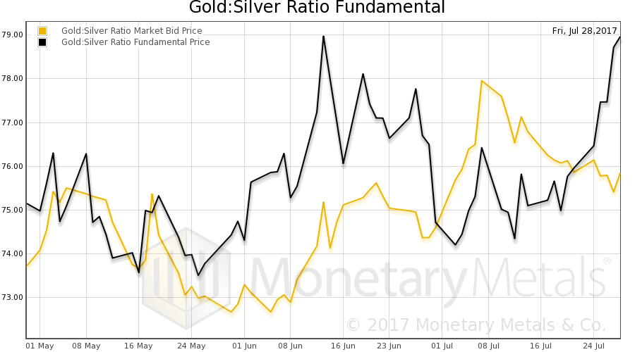Gold:Silver Ratio Fundamental