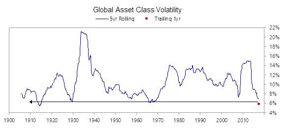 Global Asset Class Volatility, 1900 - 2017