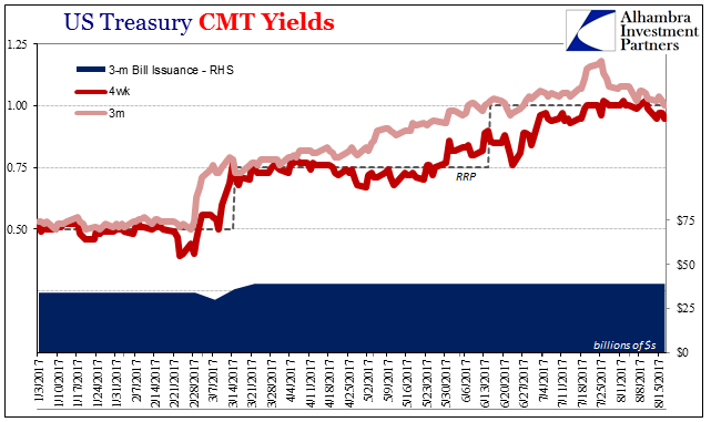 U.S. Treasury CMT Yields, Jan 2017-Aug 2017