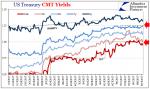 U.S. Treasury CMT Yields, Jan 2017-Aug 2017
