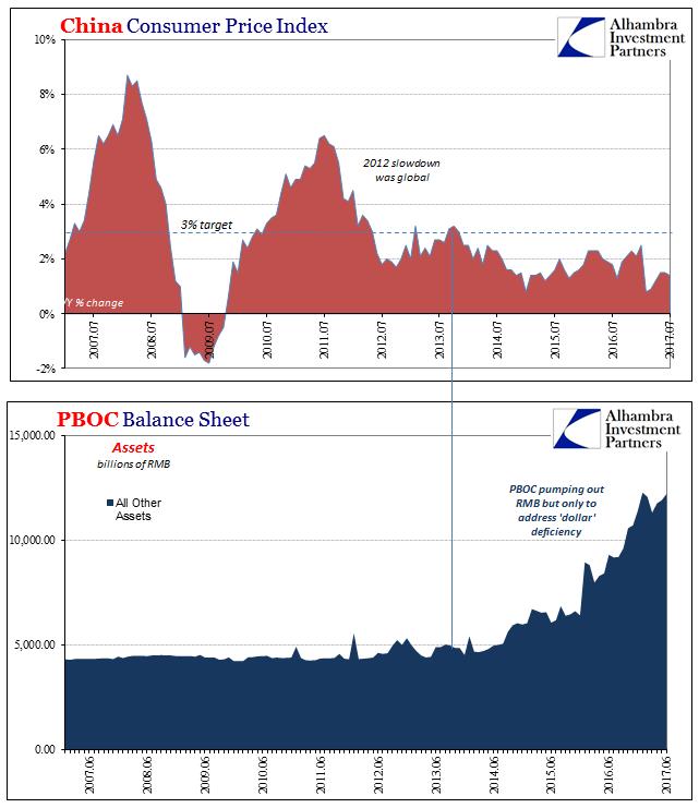 China Consumer Price Index and PBOC Balance Sheet, Jan 2007 - Jun 2017