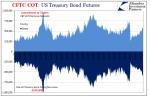 U.S. Treasury Bond Futures