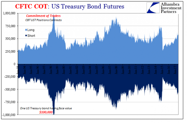 U.S. Treasury Bond Futures