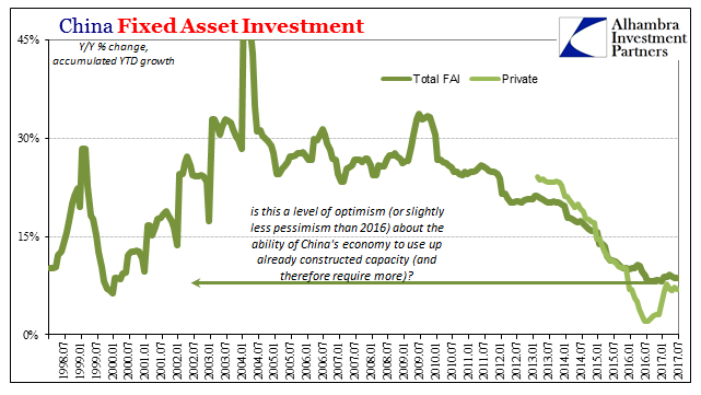 China Fixed Asset Investment Jul 1998-2017