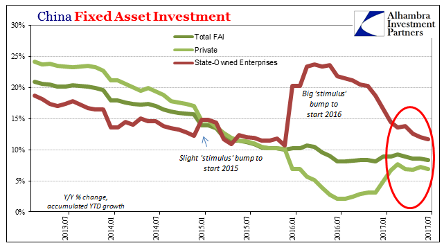 China Fixed Asset Investment Jul 2013-2017