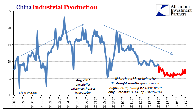 China Industrial Production Jul 1998-2017