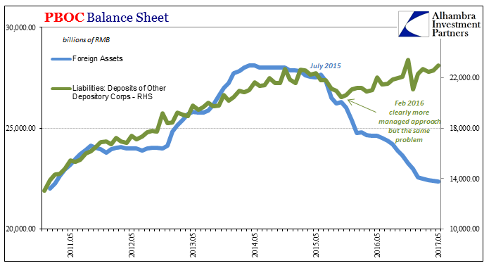 People's Bank of China Balance Sheet May 2011-2017
