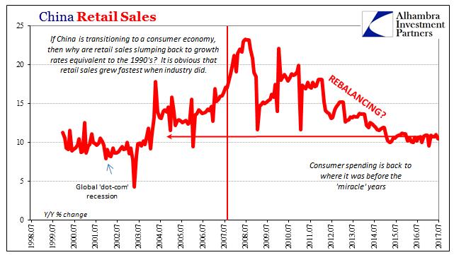 China Retail Sales Jul 1998-2017