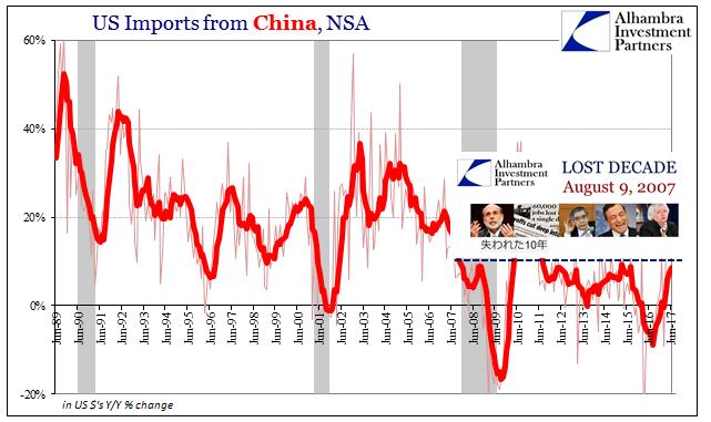 US Imports Jun 1989-2017