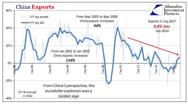 China Exports 1998-2017