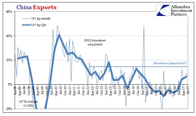 China Exports 2008-2017