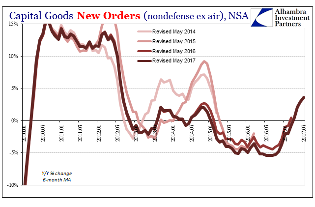 US Durable Goods Orders, Jan 2010 - Jul 2017