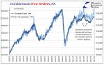 US Durable Goods Orders, Jul 1993 - 2017
