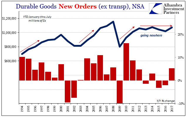 US Durable Goods Orders, 1994 - 2017