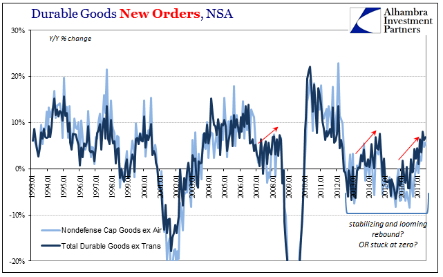 US Durable Goods Orders, Jan 1993 - 2017