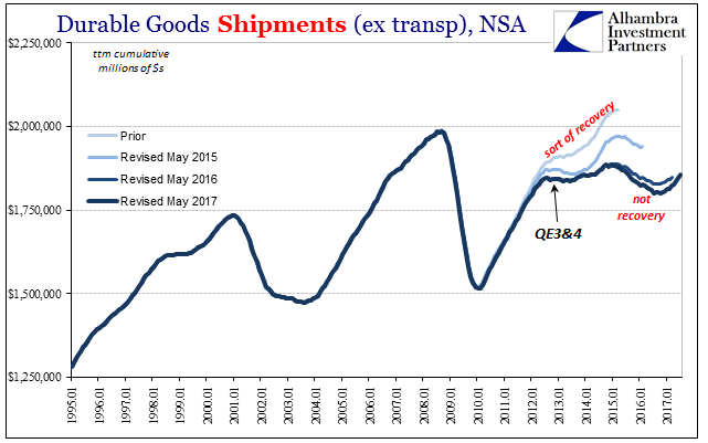 US Durable Goods Shipments, Jan 1995 - Jul 2017