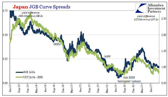 Japan JGB Curve Spreads, Jun 2013 - 2017
