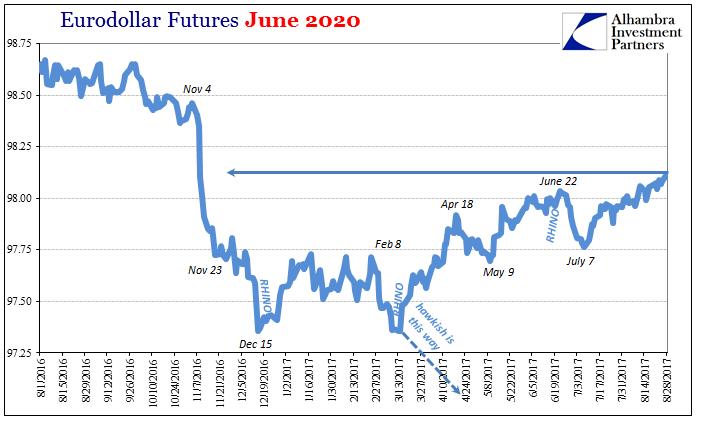 Eurodollar Futures June 2020, Aug 2016 - Aug 2017