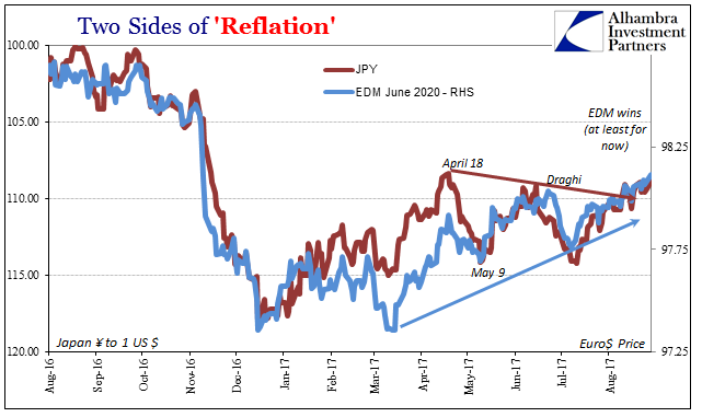 Two Sides of 'Reflation', Aug 2016 - Aug 2017