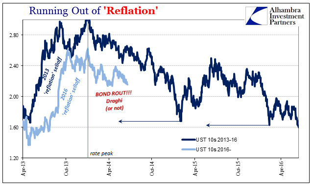 Running Out of 'Reflation', Apr 2013 - 2016