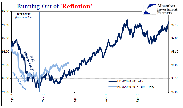 Running Out of 'Reflation', Apr 2013 - 2015