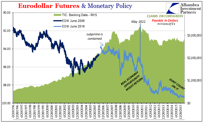 Eurodollar Futures & Monetary Policy, Jun 1996 - 2015