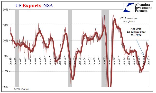 US Exports, Jun 1989-2017