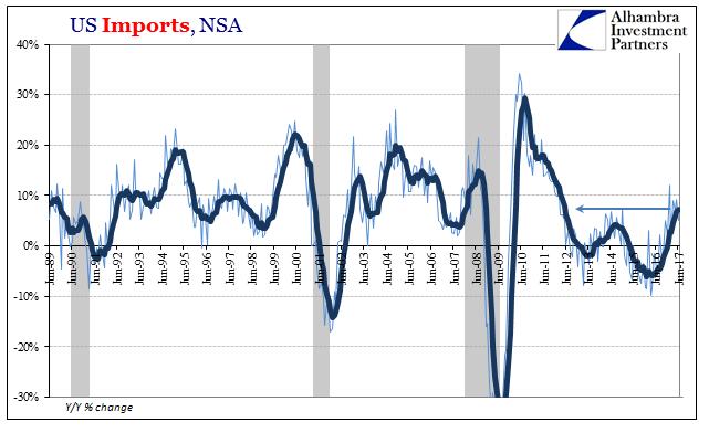 U.S. Imports, Jun 1989-2017
