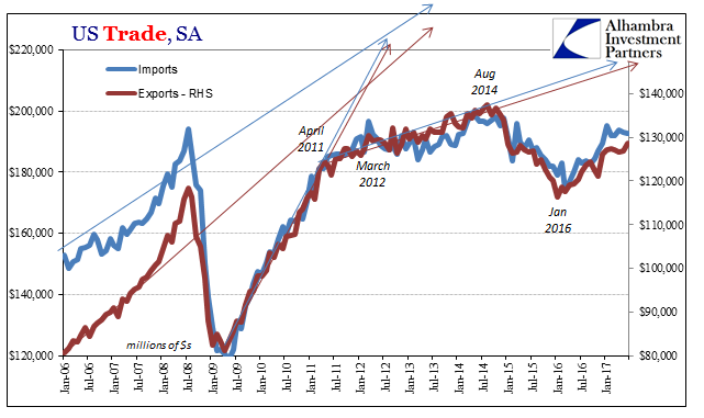 U.S. Trade, Jan 2006-2017