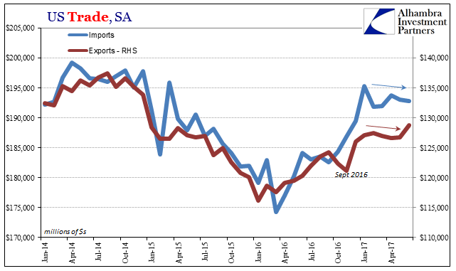 U.S. Trade, Jan 2014-2017