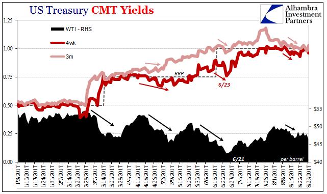 US Treasury CMT Yields, Jan - August 2017