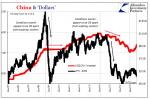 China & 'Dollars', Jan 2005 - 2017
