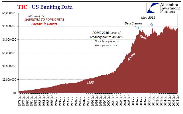 TIC - US Banking Data, Jun 1978 - 2017