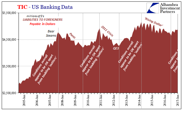 TIC - US Banking Data, Jun 2005 - 2017