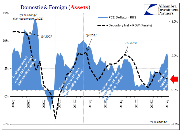 Domestic & Foreign (Assets), Q1 2007 - 2017