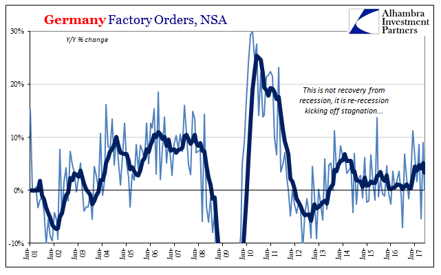 Germany Factory Orders, NSA 2001-2017
